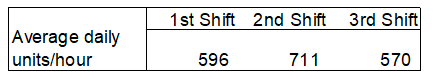 Average productivity levels of a three shift operation over a six month period.