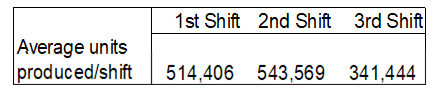 Average production levels of a three shift operation over a six month period.